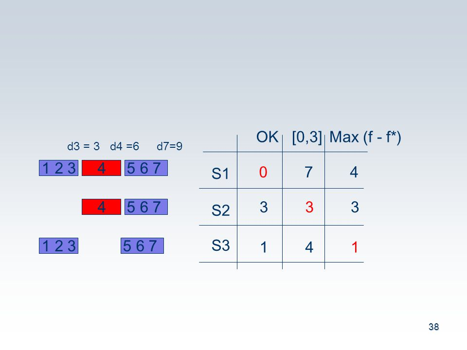 S1 S2 S3 OK [0,3] Max (f - f*) 7 4 3 1 1 2 3 4 5 6 7 d3 = 3 d4 =6 d7=9